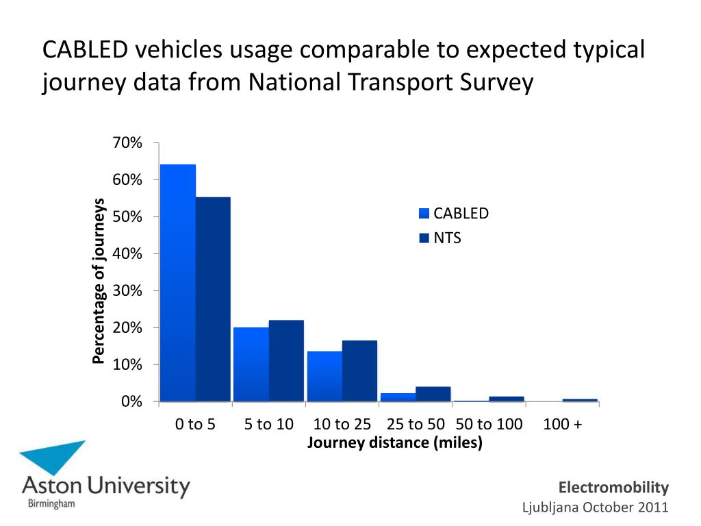 CABLED vehicles usage comparable to expected typical journey data from National Transport Survey
