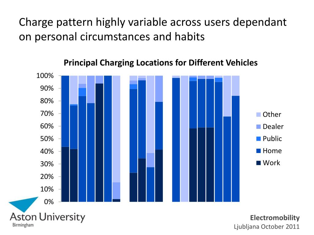 Charge pattern highly variable across users dependant on personal circumstances and habits
