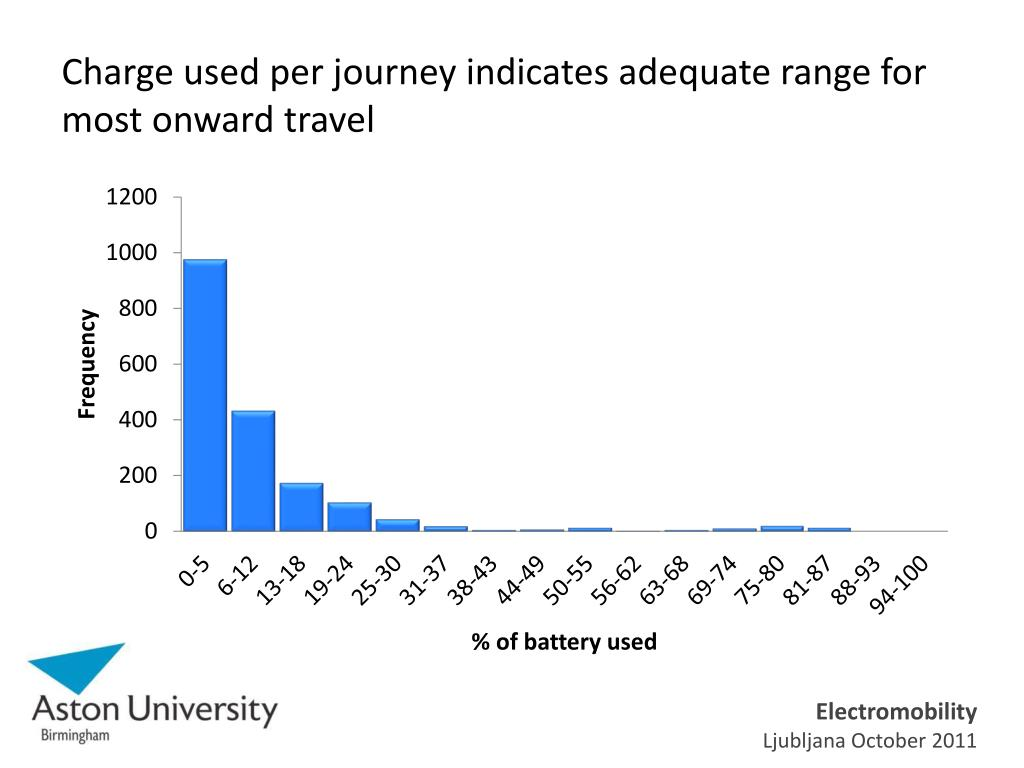 Charge used per journey indicates adequate range for most onward travel