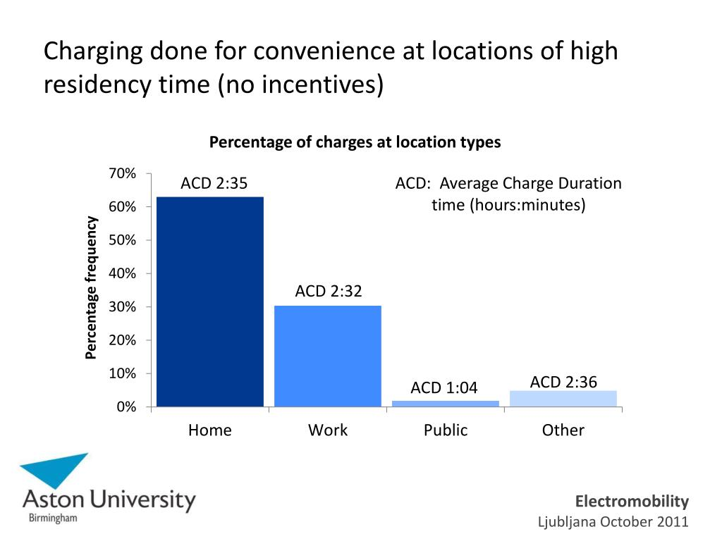 Charging done for convenience at locations of high residency time (no incentives)