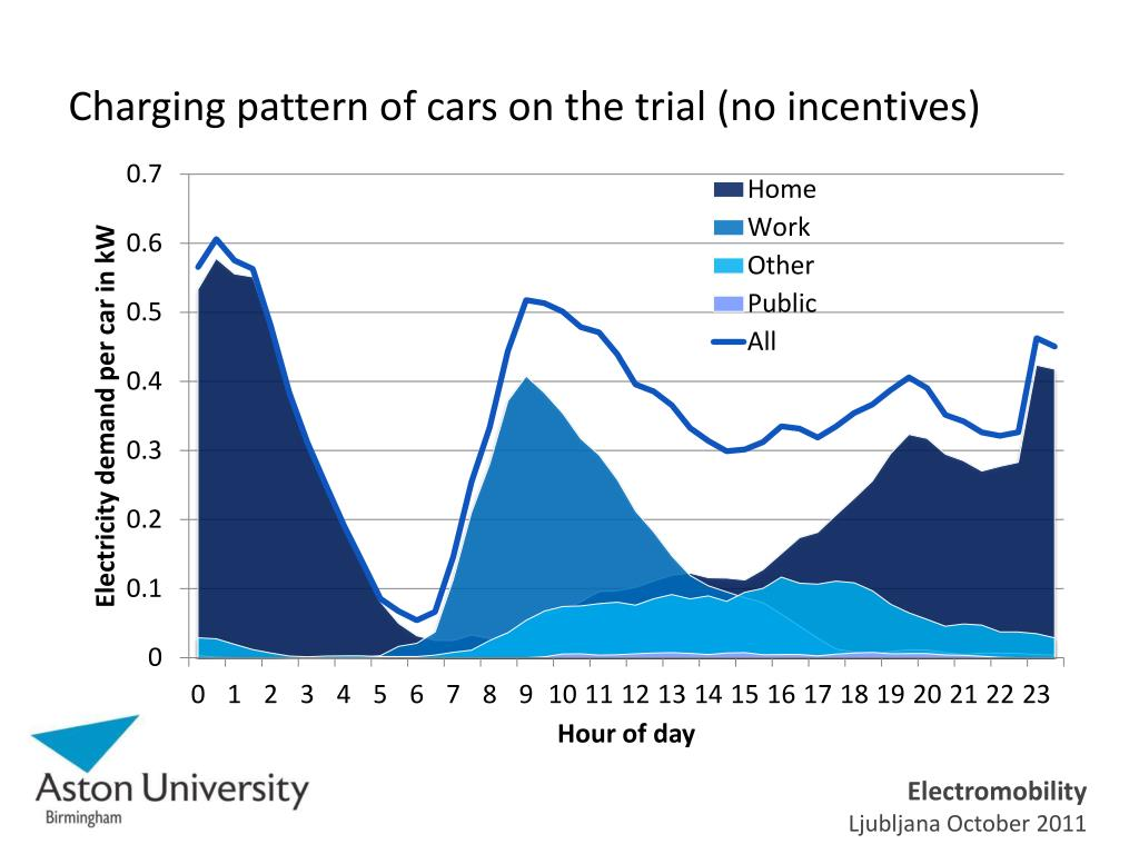 Charging pattern of cars on the trial (no incentives)