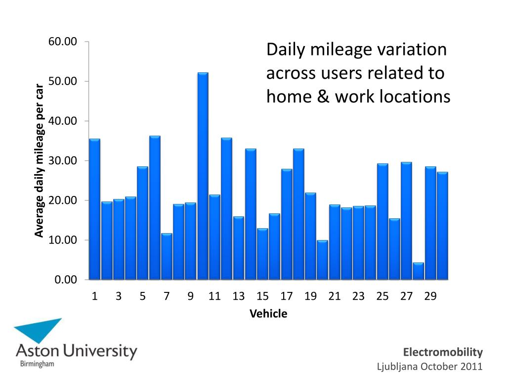Daily mileage variation across users related to home & work locations