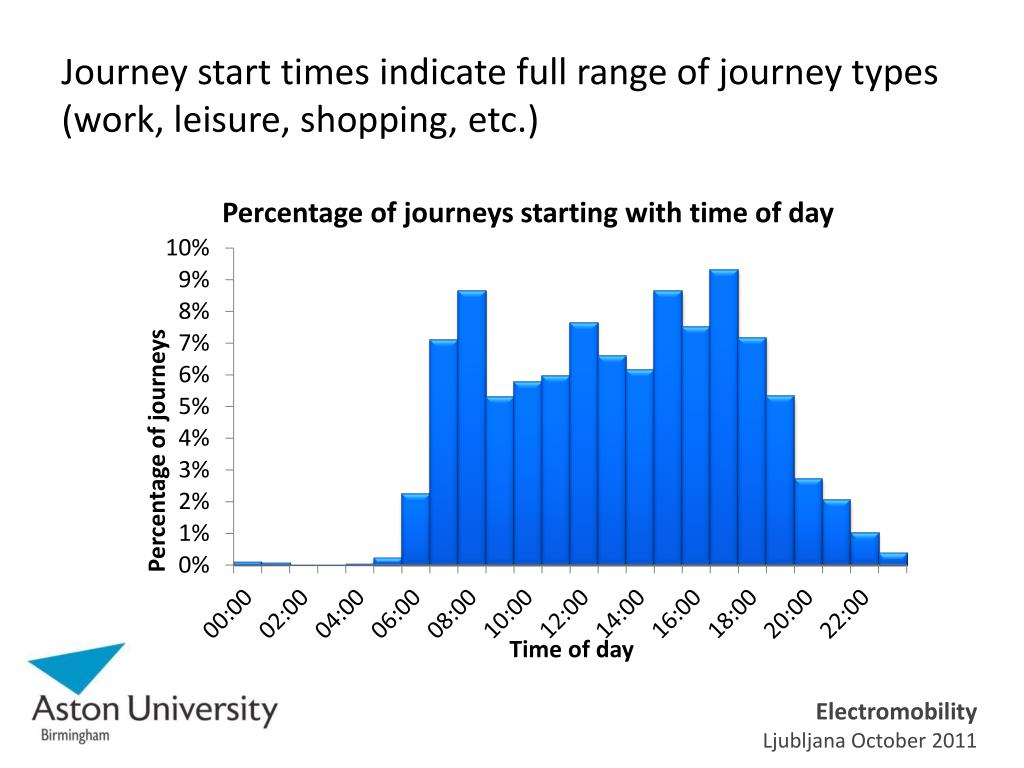 Journey start times indicate full range of journey types (work, leisure, shopping, etc.)