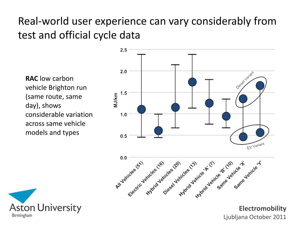Real-world user experience can vary considerably from test and official cycle data