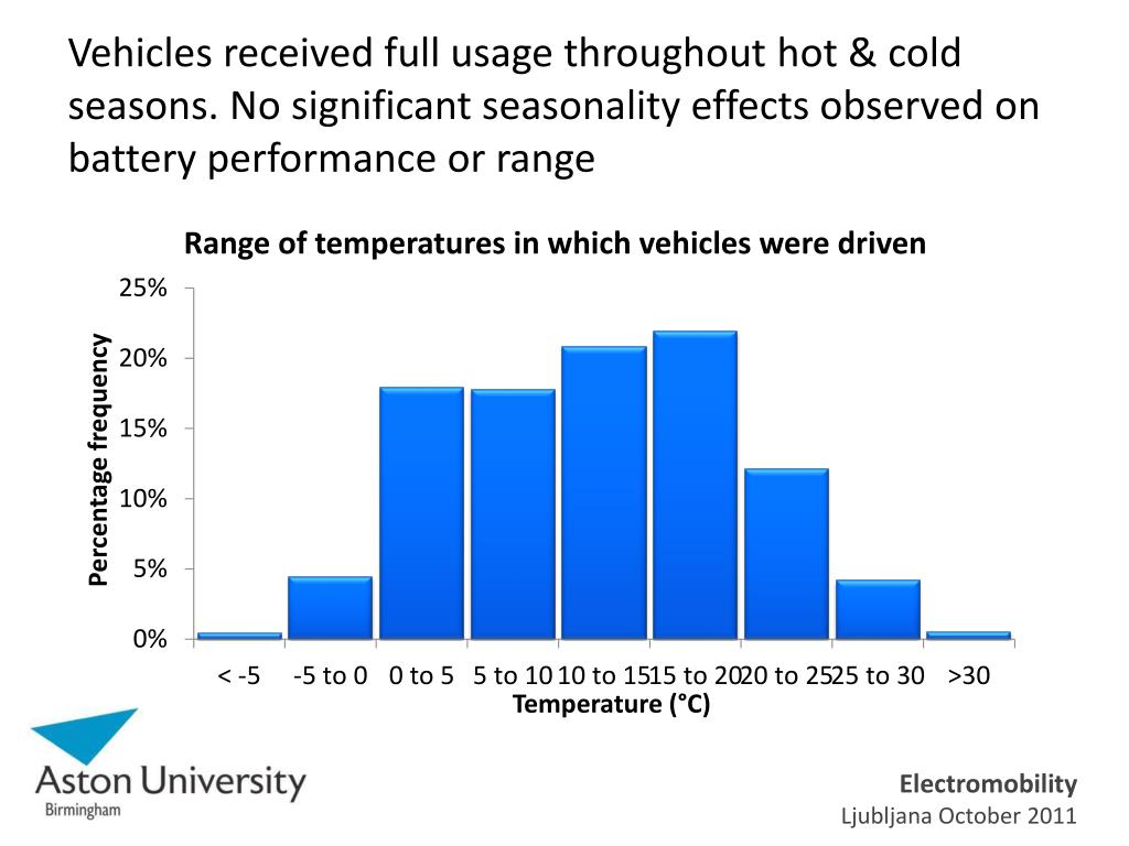 Vehicles received full usage throughout hot & cold seasons. No significant seasonality effects observed on battery performance or range