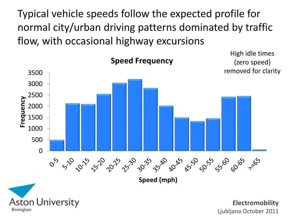 Typical vehicle speeds follow the expected profile for normal city/urban driving patterns dominated by traffic flow, with occasional highway excursions