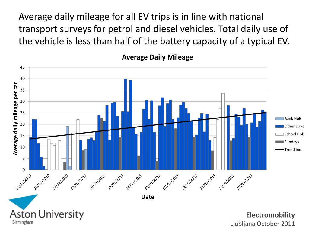 Average daily mileage for all EV trips is in line with national transport surveys for petrol and diesel vehicles. Total daily use of the vehicle is less than half of the battery capacity of a typical EV.