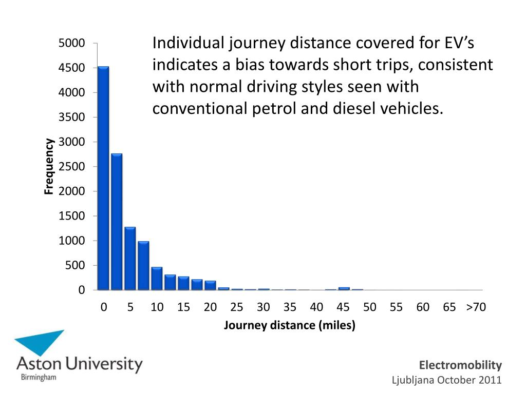 Individual journey distance covered for EV's indicates a bias towards short trips, consistent with normal driving styles seen with conventional petrol and diesel vehicles.
