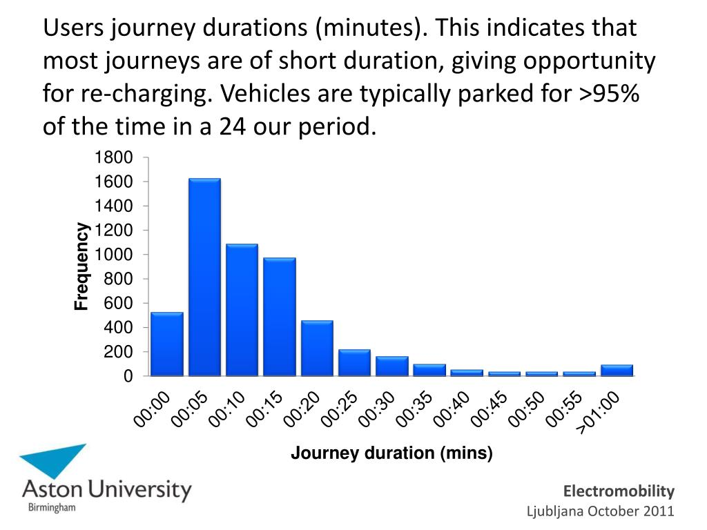 Users journey durations (minutes). This indicates that most journeys are of short duration, giving opportunity for re-charging. Vehicles are typically parked for >95% of the time in a 24 our period.