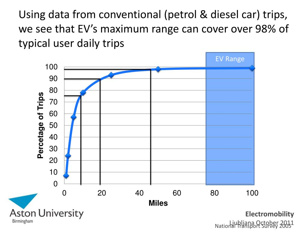 Using data from conventional (petrol & diesel car) trips, we see that