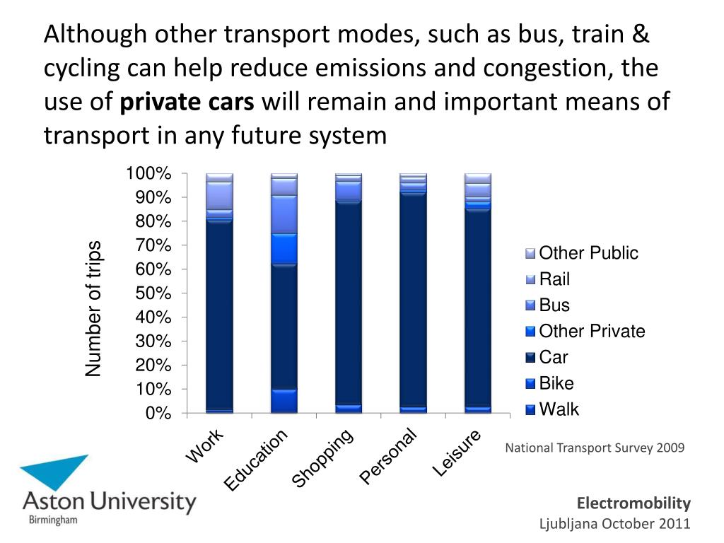 Although other transport modes, such as bus, train & cycling can help reduce emissions and congestion, the use of