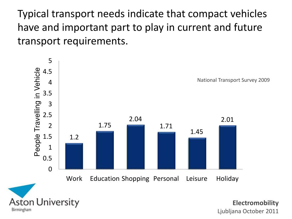 Typical transport needs indicate that compact vehicles have and important part to play in current and future transport requirements.