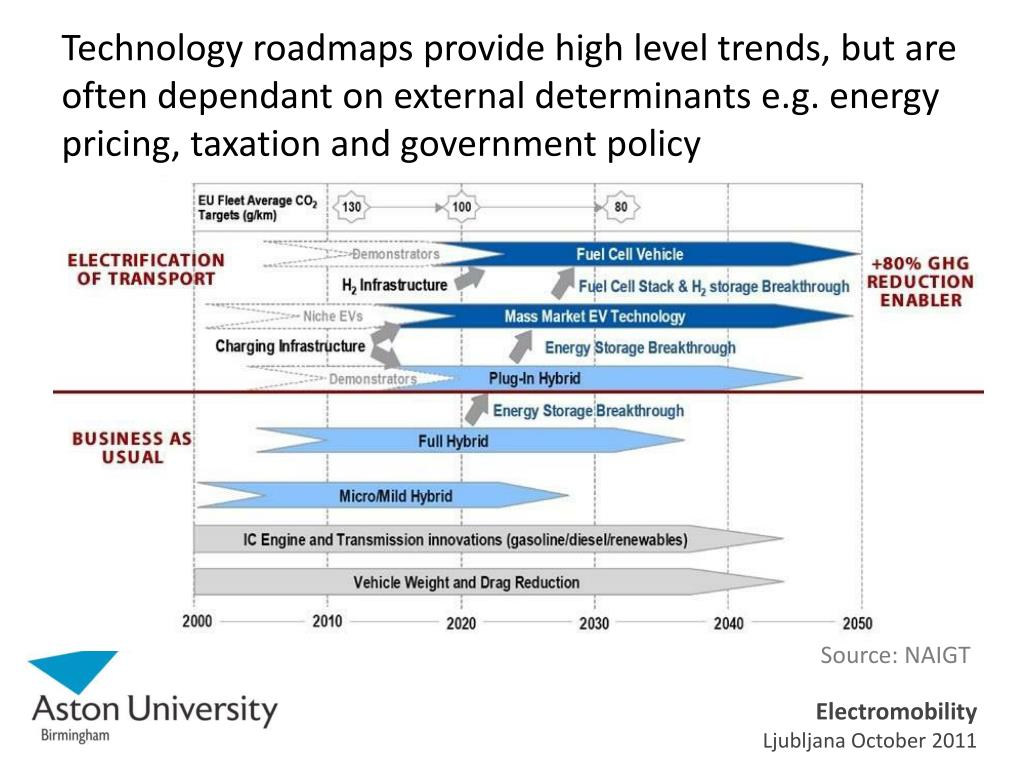 Technology roadmaps provide high level trends, but are often dependant on external determinants e.g. energy pricing, taxation and government policy