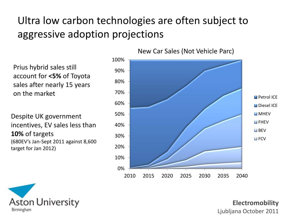 Ultra low carbon technologies are often subject to aggressive adoption projections