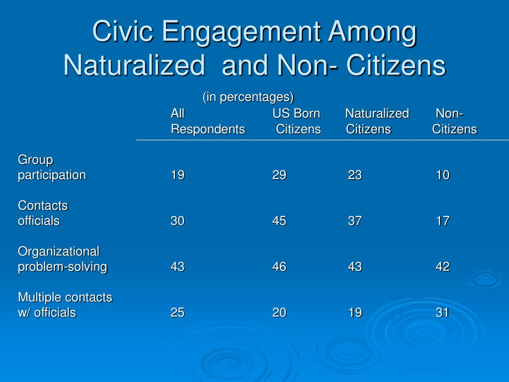 Civic Engagement Among Naturalized  and Non- Citizens