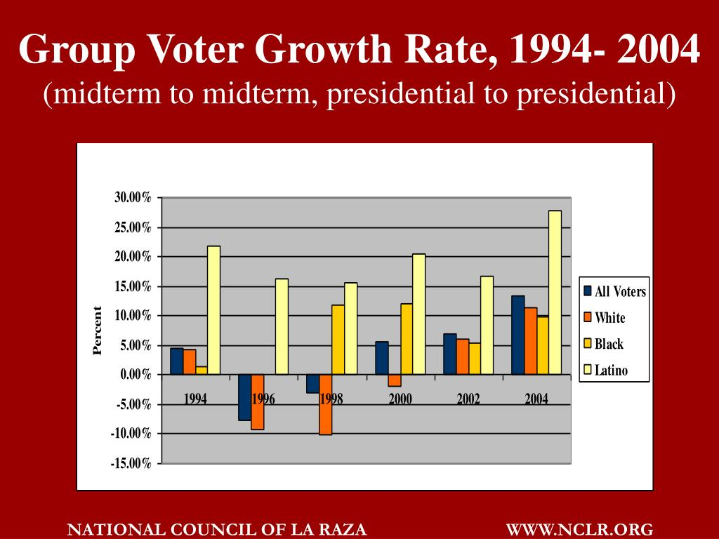 Group Voter Growth Rate, 1994- 2004