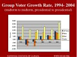 group voter growth rate 1994 2004 midterm to midterm presidential to presidential
