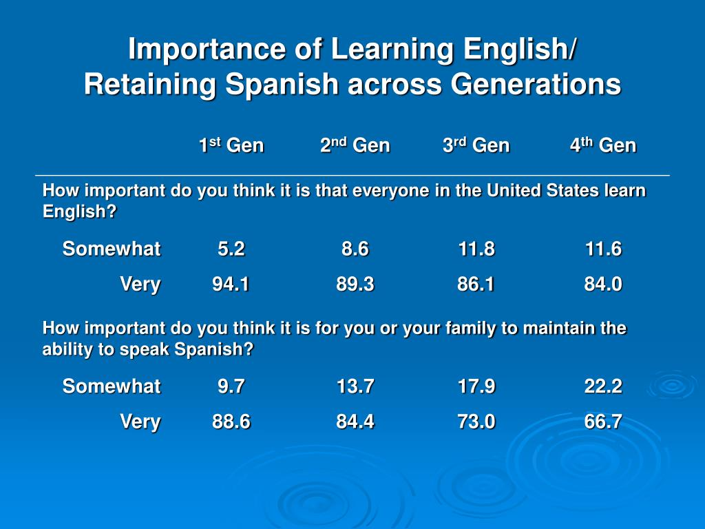 Importance of Learning English/