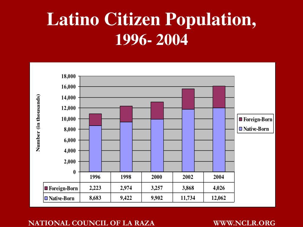 Latino Citizen Population,