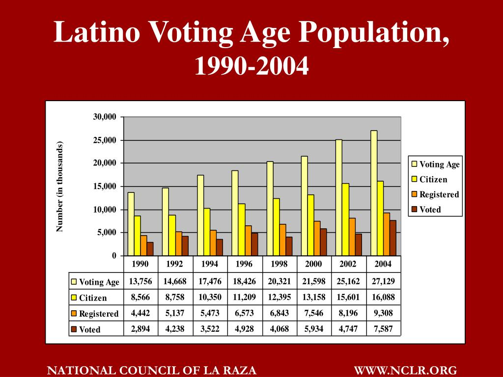 Latino Voting Age Population,