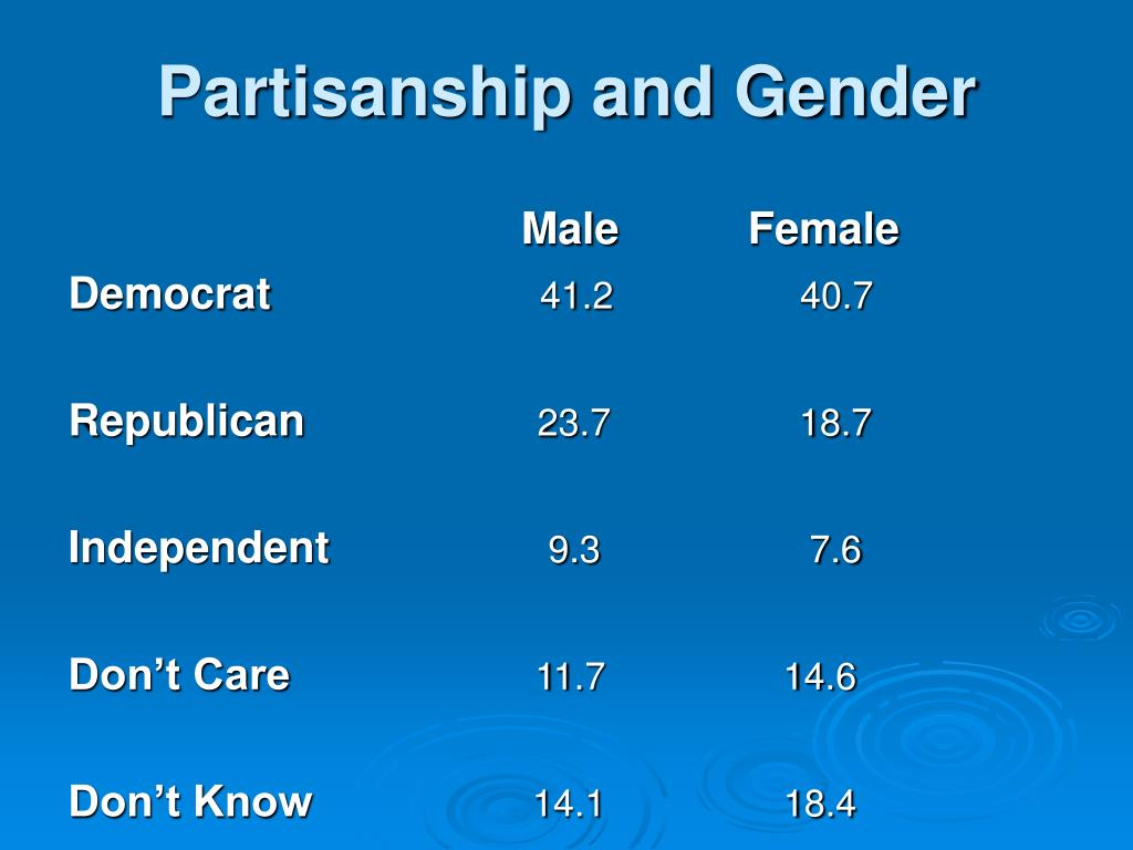 Partisanship and Gender