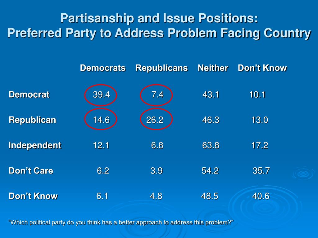 Partisanship and Issue Positions: