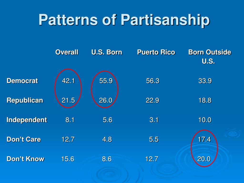 Patterns of Partisanship