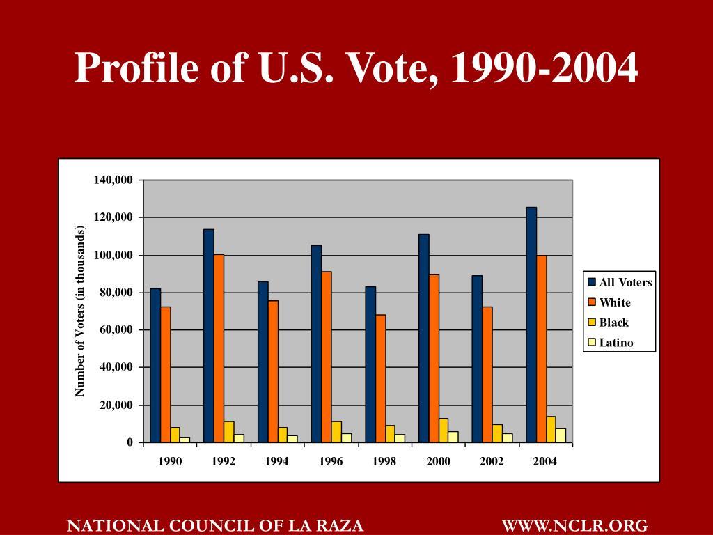 Profile of U.S. Vote, 1990-2004