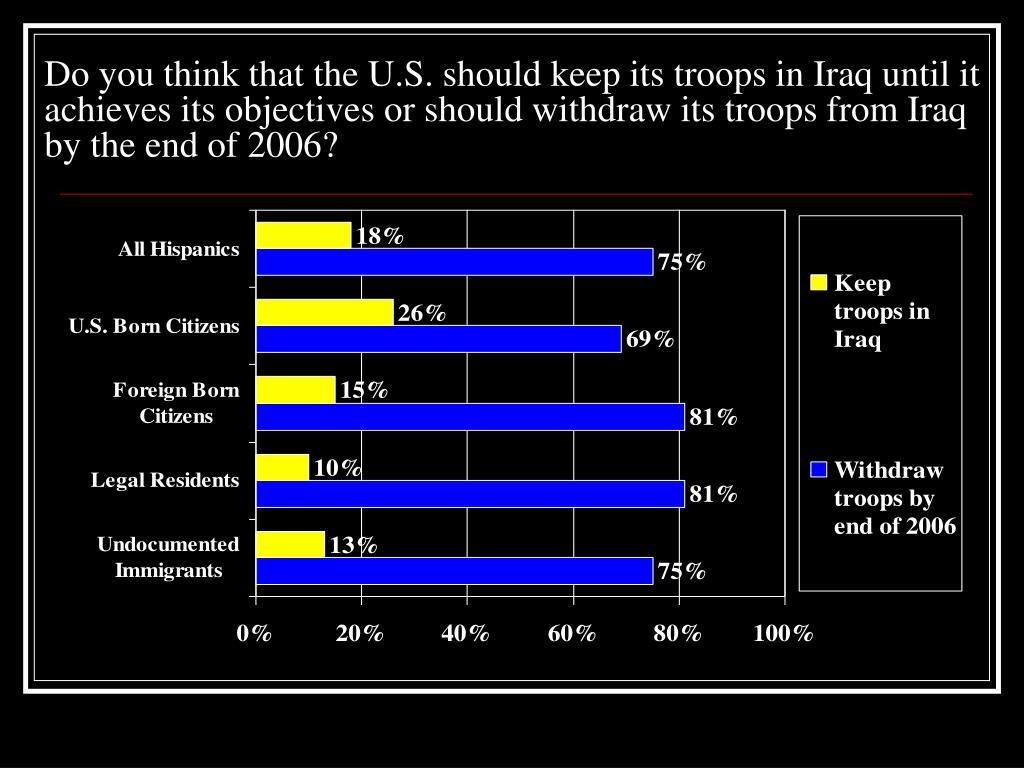 Do you think that the U.S. should keep its troops in Iraq until it achieves its objectives or should withdraw its troops from Iraq by the end of 2006?