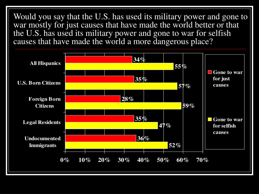 Would you say that the U.S. has used its military power and gone to war mostly for just causes that have made the world better or that the U.S. has used its military power and gone to war for selfish causes that have made the world a more dangerous place?