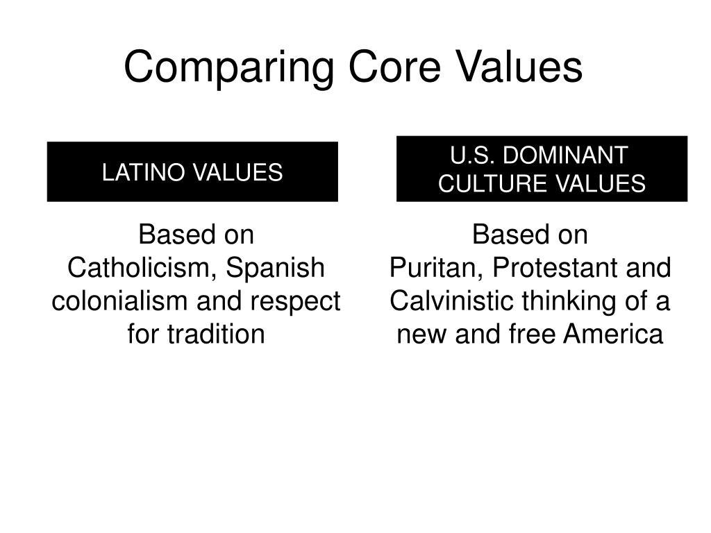 Comparing Core Values