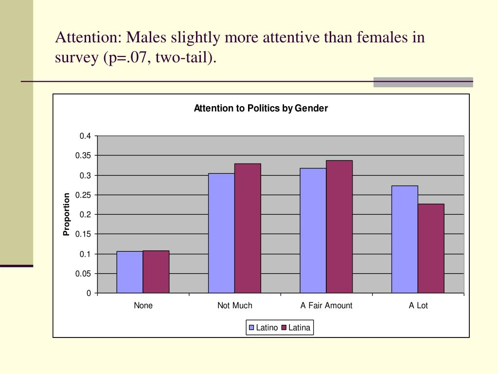 Attention: Males slightly more attentive than females in survey (p=.07, two-tail).