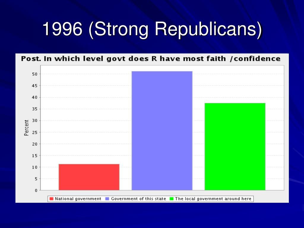 1996 (Strong Republicans)