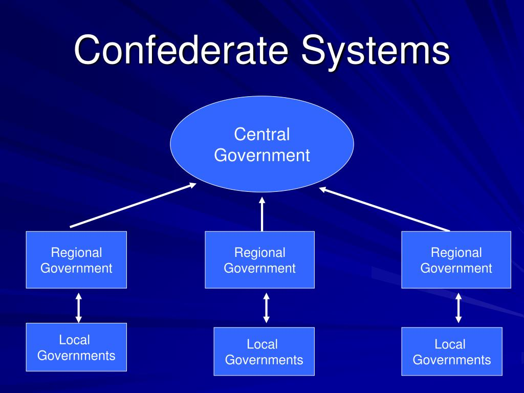 Confederate Systems