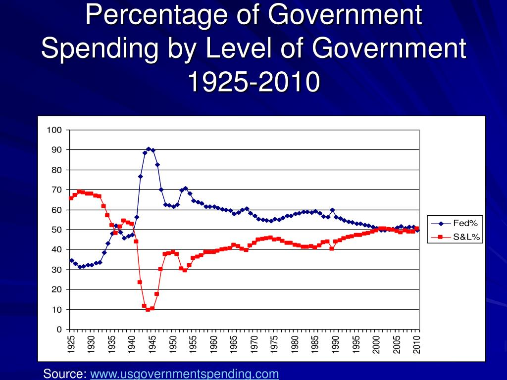 Percentage of Government Spending by Level of Government