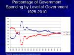 percentage of government spending by level of government 1925 2010