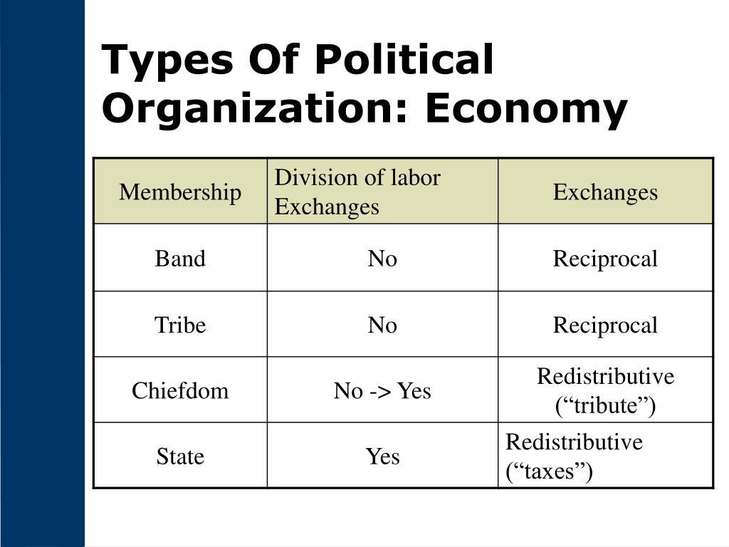 Types Of Political Organization: Economy
