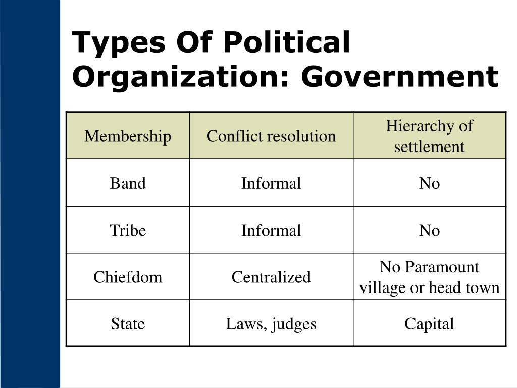 Types Of Political Organization: Government