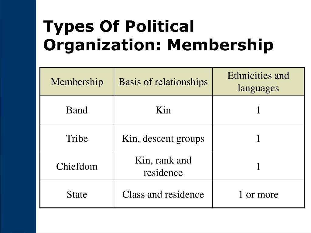 Types Of Political Organization: Membership