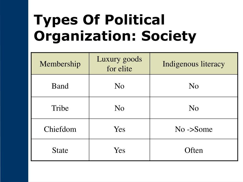 Types Of Political Organization: Society