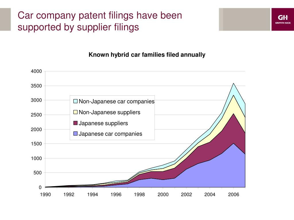Car company patent filings have been supported by supplier filings