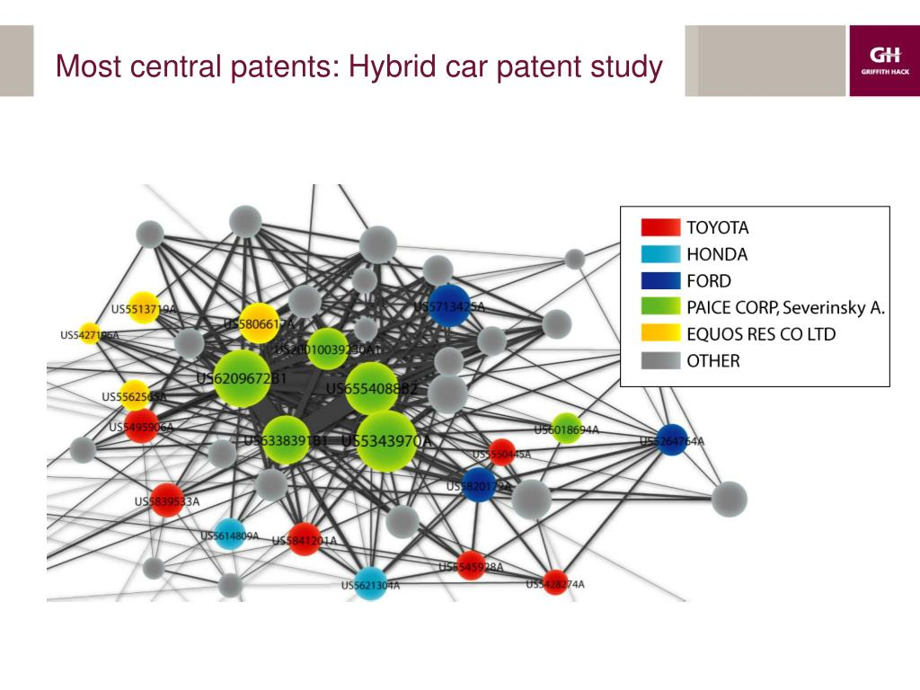 Most central patents: Hybrid car patent study