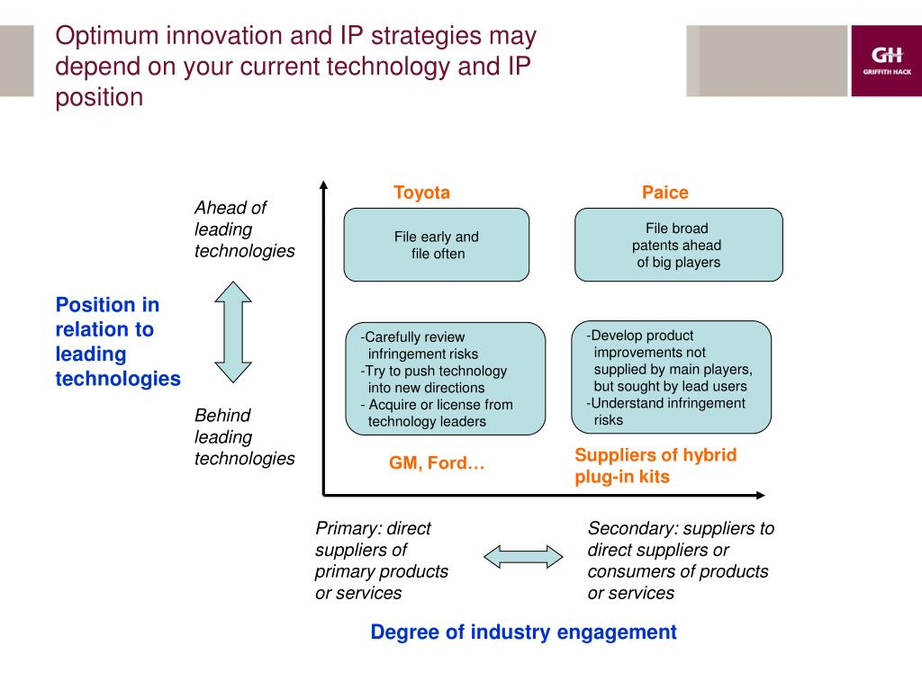 Optimum innovation and IP strategies may depend on your current technology and IP position