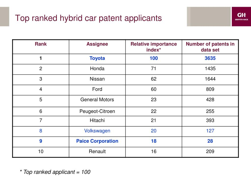 Top ranked hybrid car patent applicants