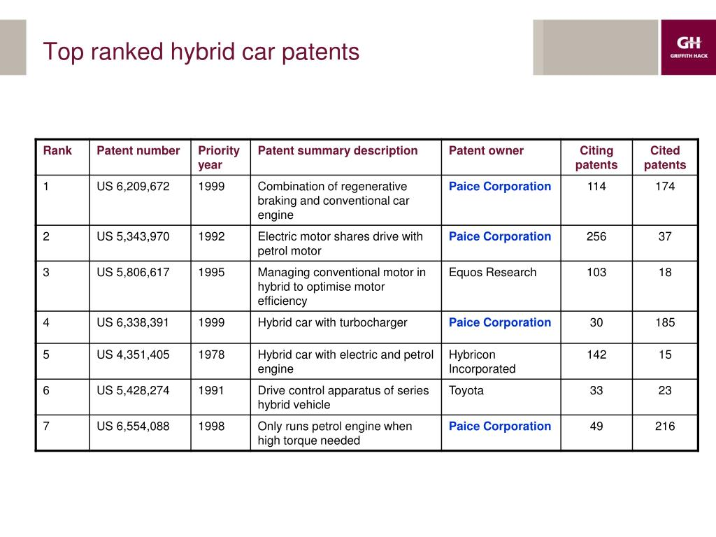 Top ranked hybrid car patents