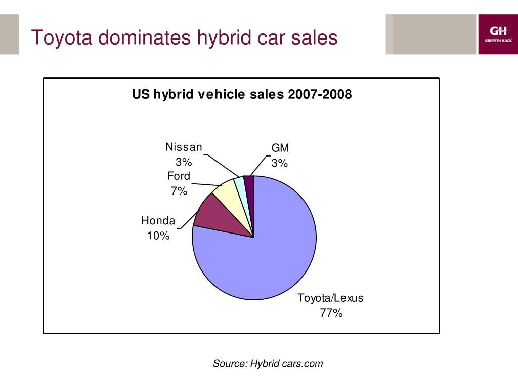 Toyota dominates hybrid car sales