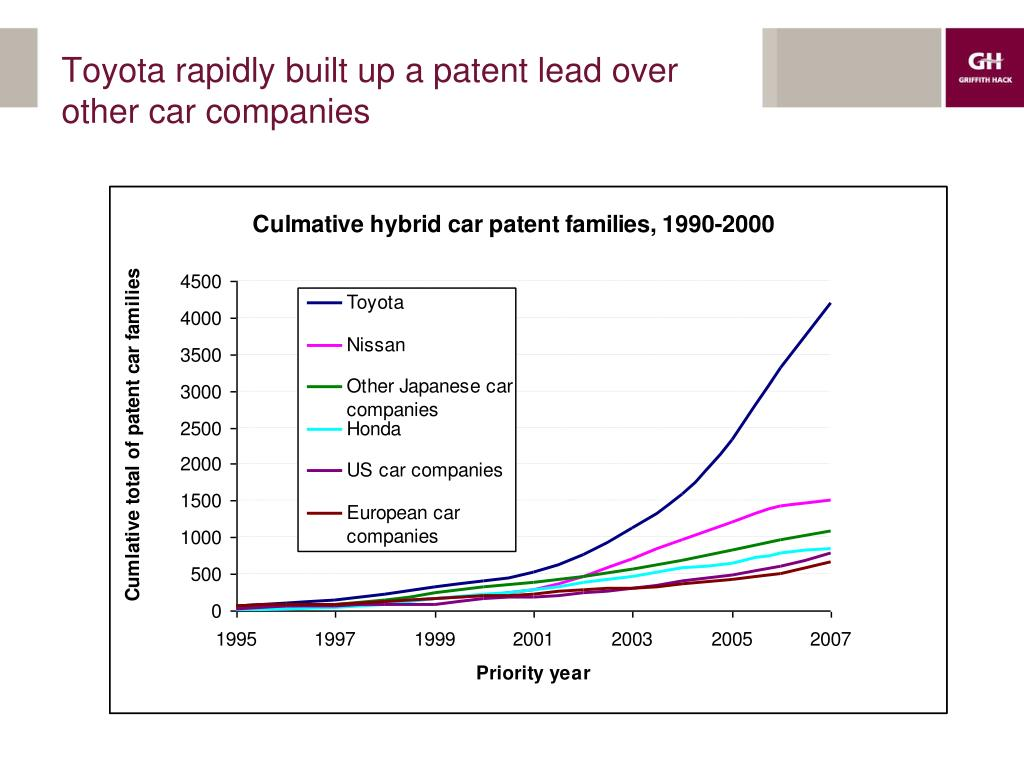 Toyota rapidly built up a patent lead over other car companies