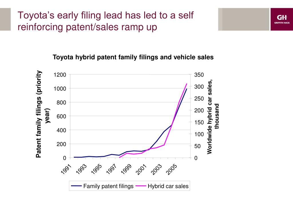 Toyota's early filing lead has led to a self reinforcing patent/sales ramp up