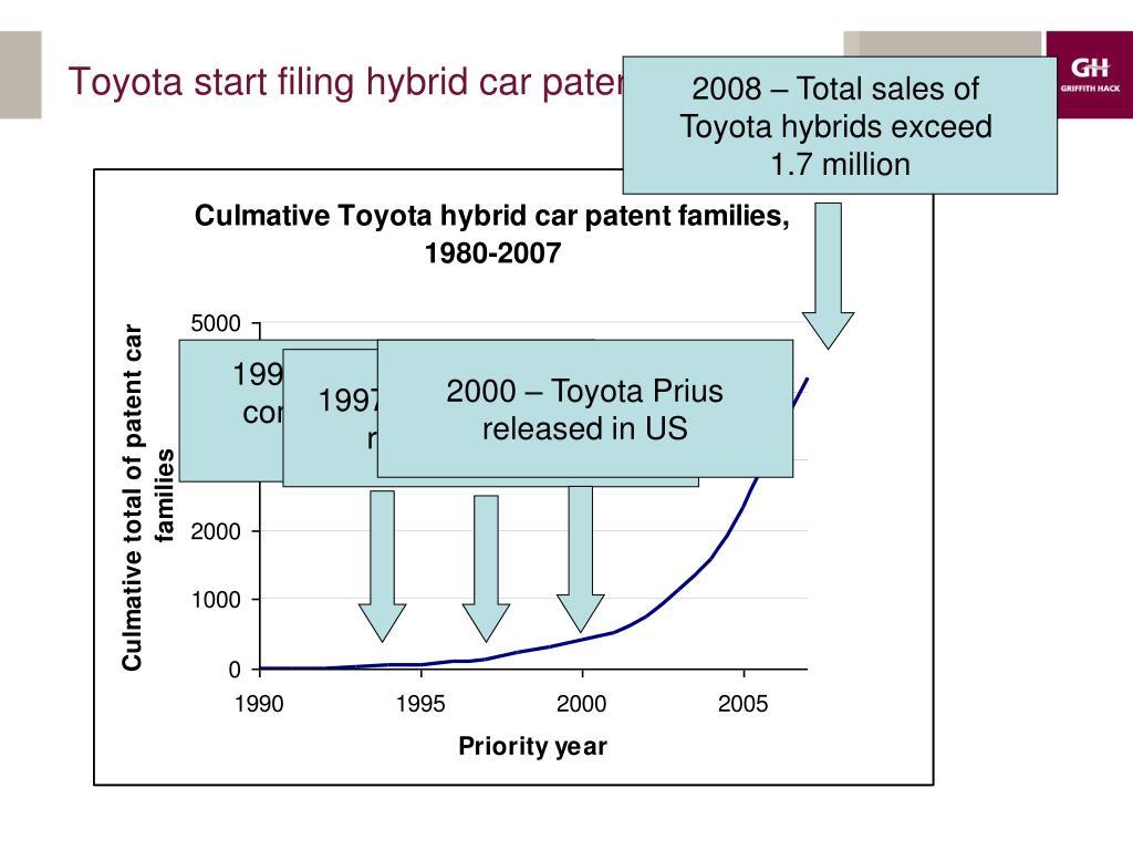 2008 – Total sales of