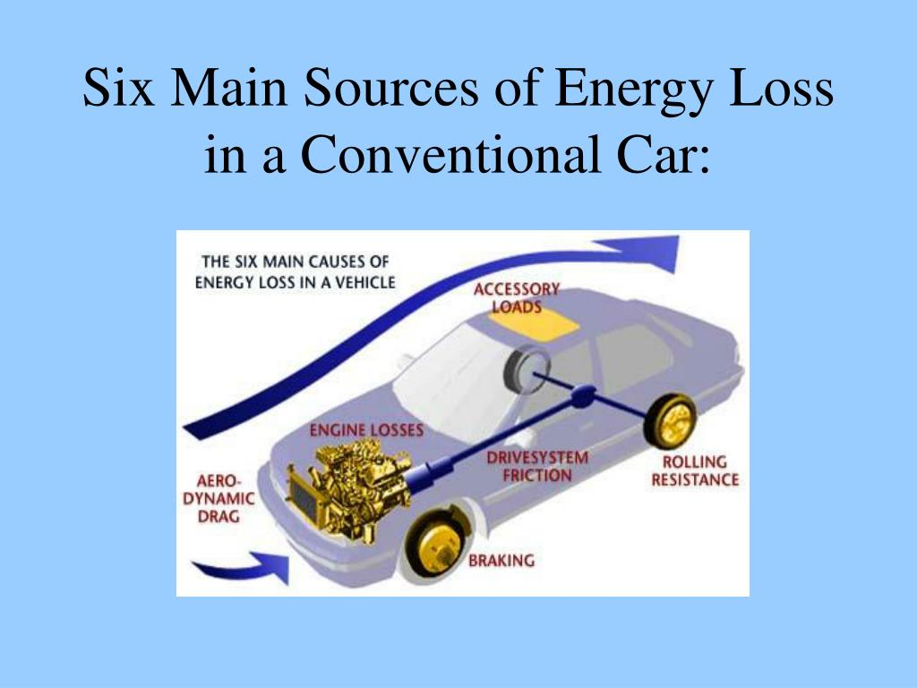 Six Main Sources of Energy Loss in a Conventional Car: